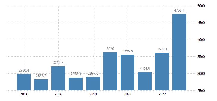 malta intra eu trade imports eurostat data