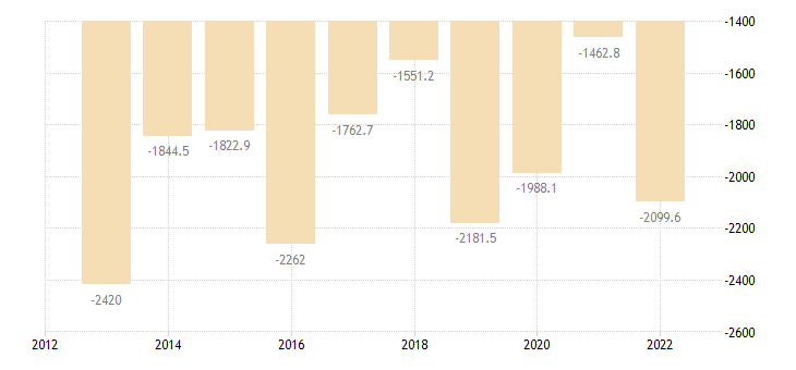 malta intra eu trade trade balance eurostat data