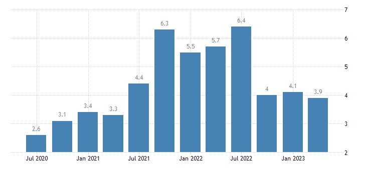 malta job vacancy rate arts entertainment recreation other service activities eurostat data
