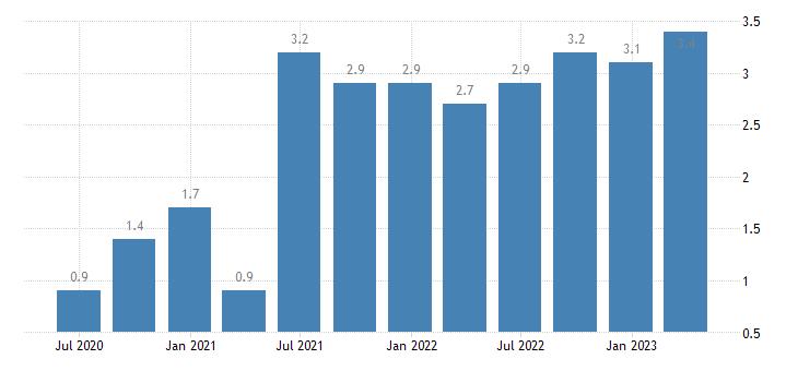 malta job vacancy rate wholesale retail trade transport accommodation food service activities eurostat data