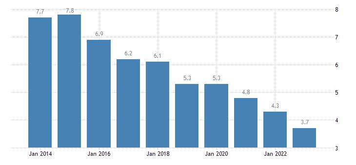 malta jobless households eurostat data