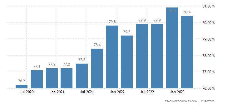 Malta Labor Force Participation Rate