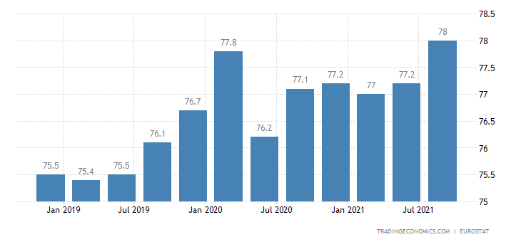 Malta Labor Force Participation Rate