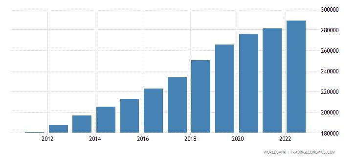 malta labor force total wb data