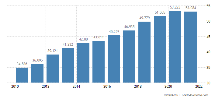 malta labor participation rate female percent of female population ages 15 plus  wb data