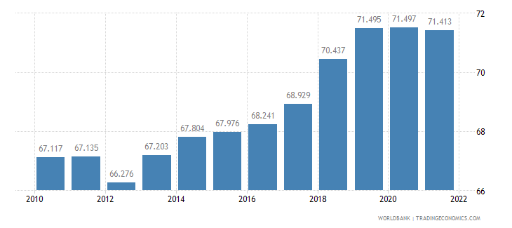 malta labor participation rate male percent of male population ages 15 plus  wb data
