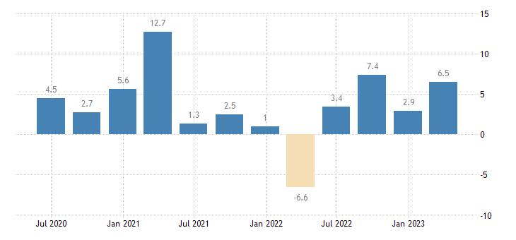 malta labour cost idx construction eurostat data