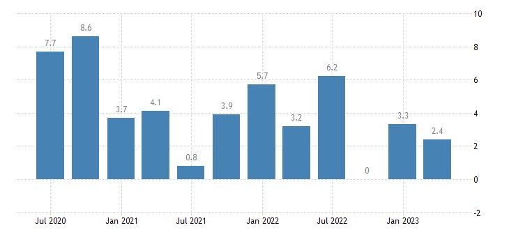 malta labour cost idx eurostat data