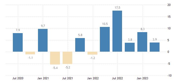 malta labour cost idx financial insurance activities eurostat data