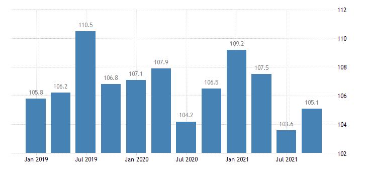 malta labour cost idx in construction eurostat data