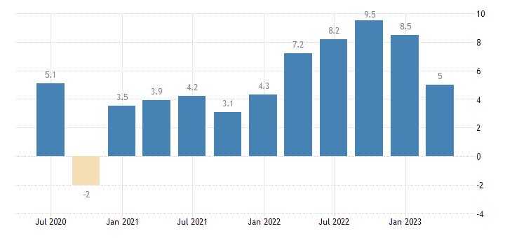 malta labour cost idx industry except construction eurostat data