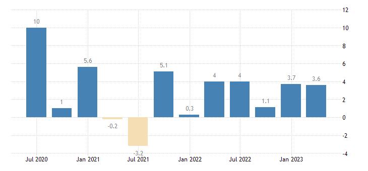 malta labour cost idx services of the business economy eurostat data