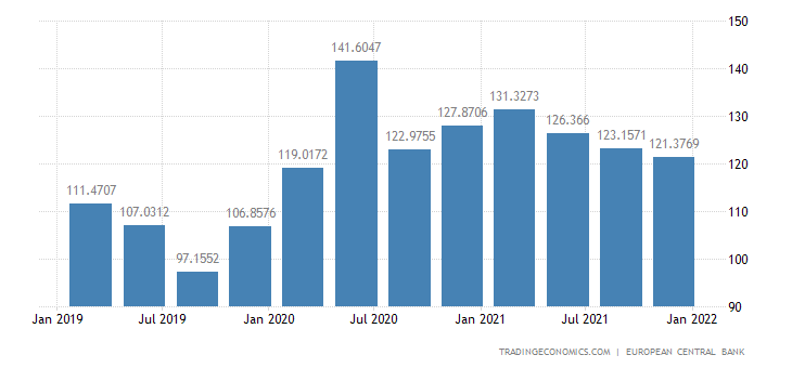 Malta Labour Costs