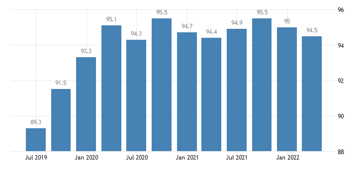 malta labour input in construction employment number of persons employed eurostat data