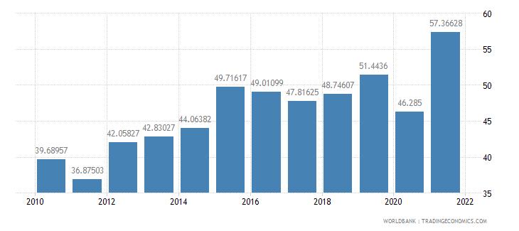 malta liner shipping connectivity index maximum value in 2004  100 wb data
