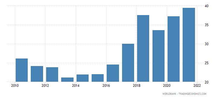 malta liquid assets to deposits and short term funding percent wb data