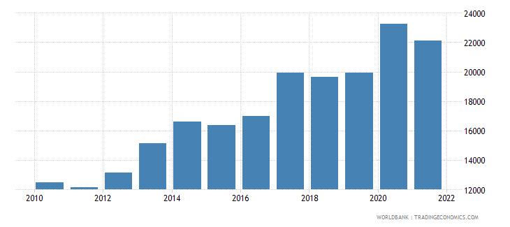 malta liquid liabilities in millions usd 2000 constant wb data