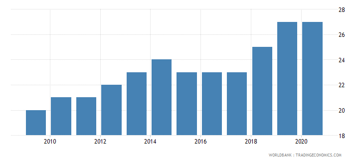 malta listed domestic companies total wb data