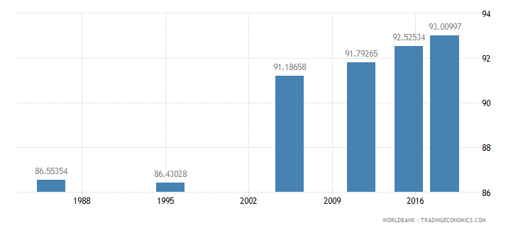 malta literacy rate adult male percent of males ages 15 and above wb data