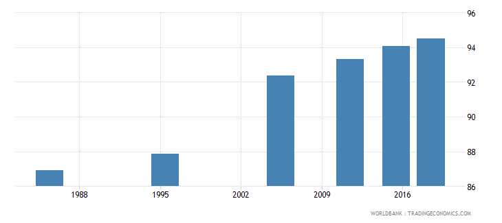 malta literacy rate adult total percent of people ages 15 and above wb data