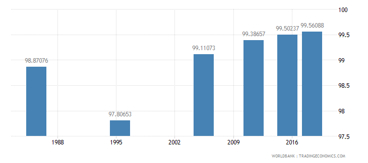 malta literacy rate youth female percent of females ages 15 24 wb data