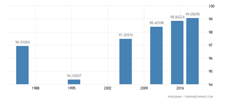 malta literacy rate youth male percent of males ages 15 24 wb data