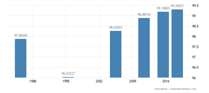 malta literacy rate youth total percent of people ages 15 24 wb data