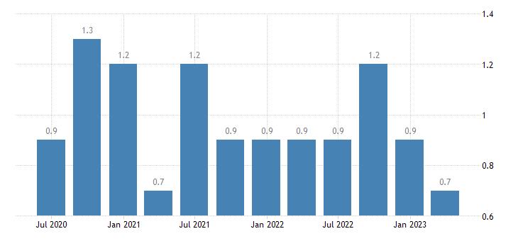 malta long term unemployment eurostat data