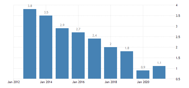 malta long term unemployment rate eurostat data