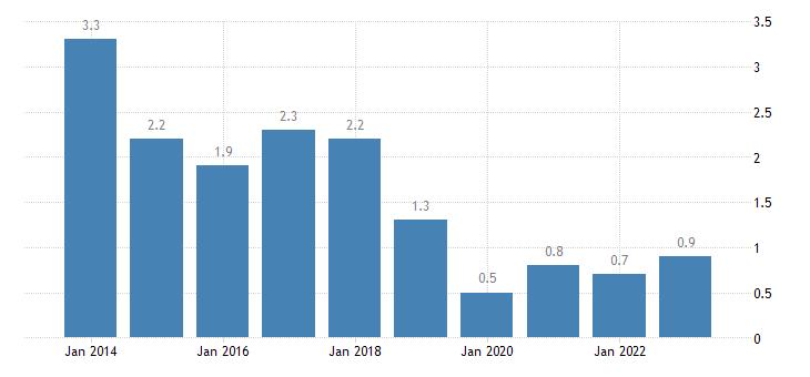 malta long term unemployment rate females eurostat data