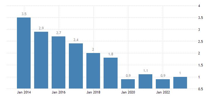malta long term unemployment rate percent of active population aged 15 74 eurostat data