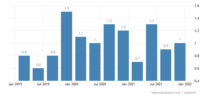 Malta Long Term Unemployment Rate
