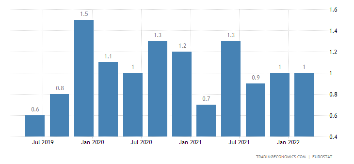 Malta Long Term Unemployment Rate