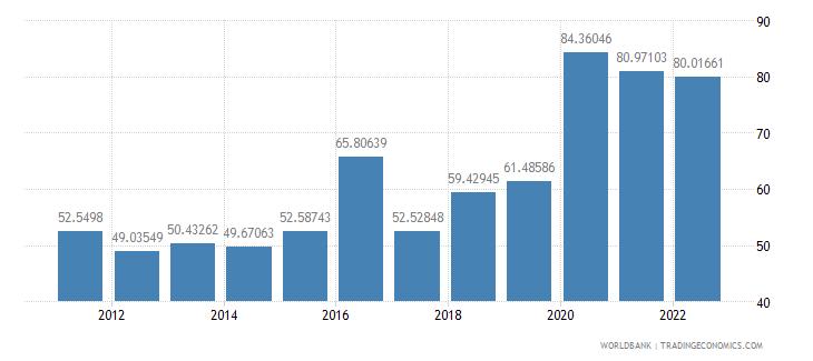 malta manufactures exports percent of merchandise exports wb data