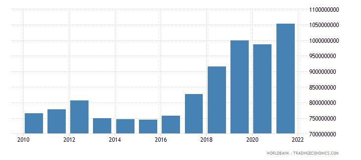 malta manufacturing value added current lcu wb data