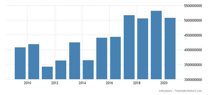 malta market capitalization of listed companies us dollar wb data