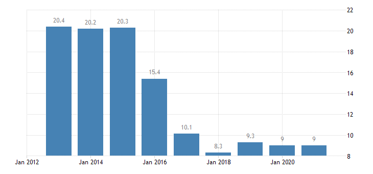 malta material deprivation rate females eurostat data