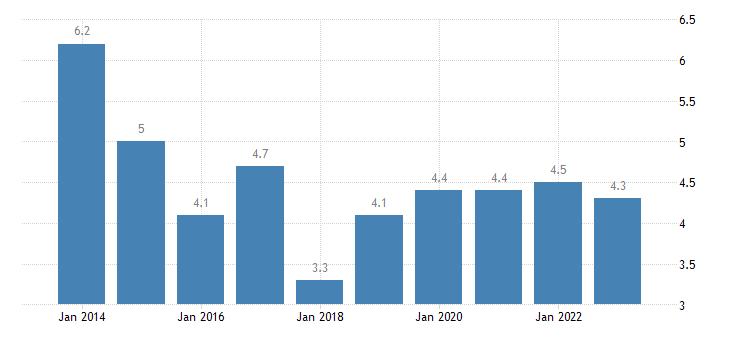 malta median of the housing cost burden distribution 65 years or over eurostat data