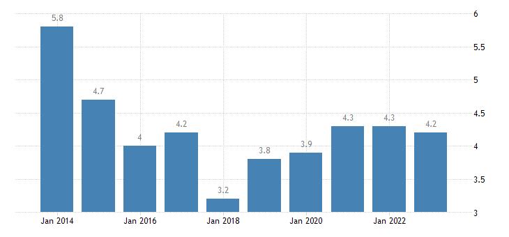 malta median of the housing cost burden distribution above 60percent of median equivalised income eurostat data
