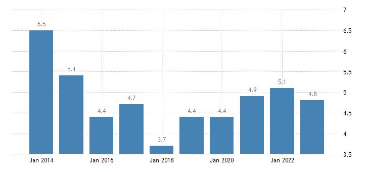 malta median of the housing cost burden distribution cities eurostat data