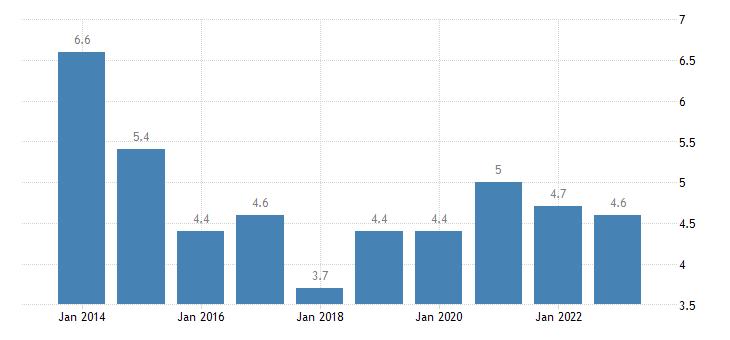 malta median of the housing cost burden distribution females eurostat data