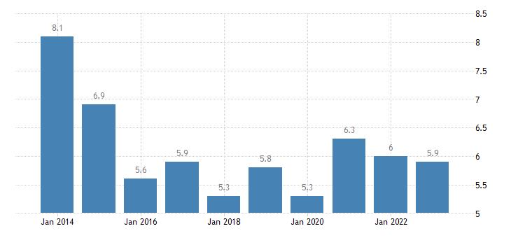 malta median of the housing cost burden distribution less than 18 years eurostat data