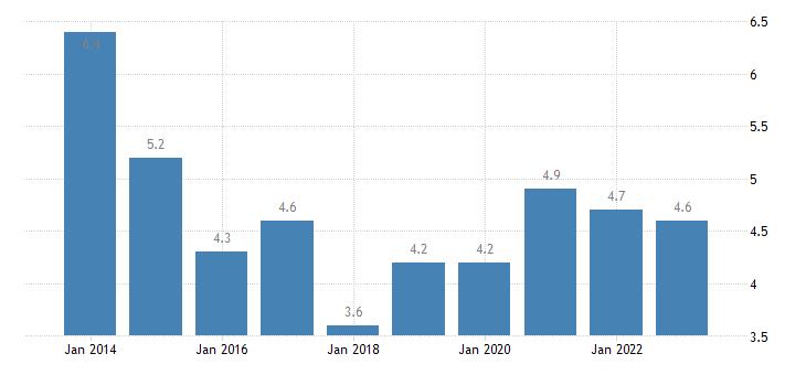 malta median of the housing cost burden distribution males eurostat data