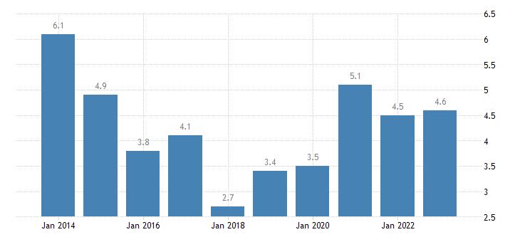 malta median of the housing cost burden distribution towns suburbs eurostat data