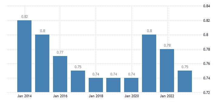 malta median relative income of elderly people 60 eurostat data