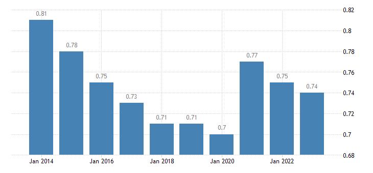 malta median relative income of elderly people 60 females eurostat data