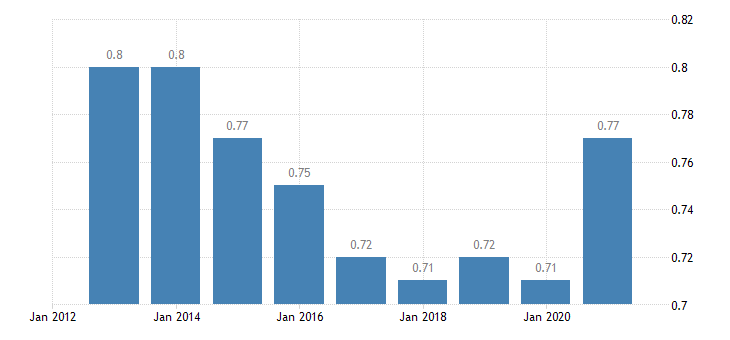malta median relative income of elderly people eurostat data