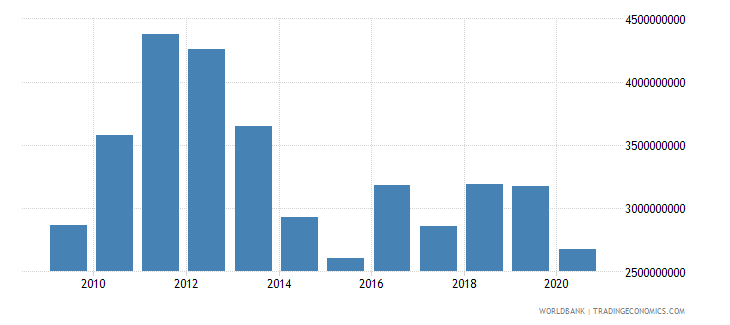 malta merchandise exports by the reporting economy us dollar wb data