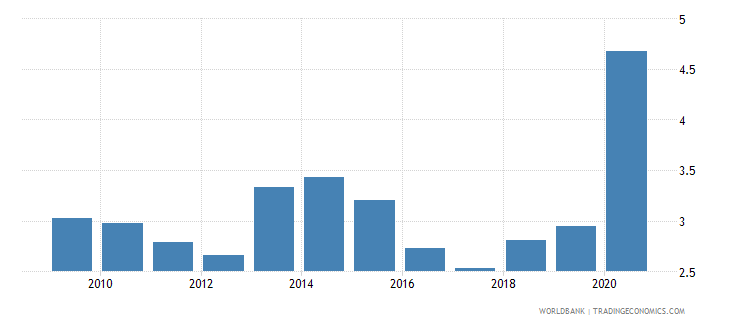 malta merchandise exports to developing economies in east asia  pacific percent of total merchandise exports wb data