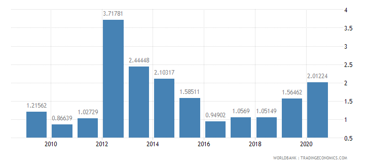 malta merchandise exports to developing economies in europe  central asia percent of total merchandise exports wb data